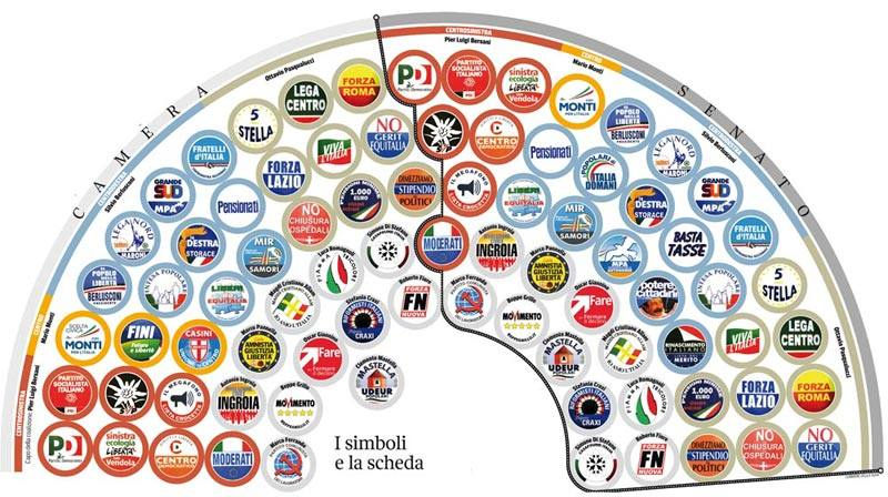 Politiche 2013: il gioco delle coalizioni