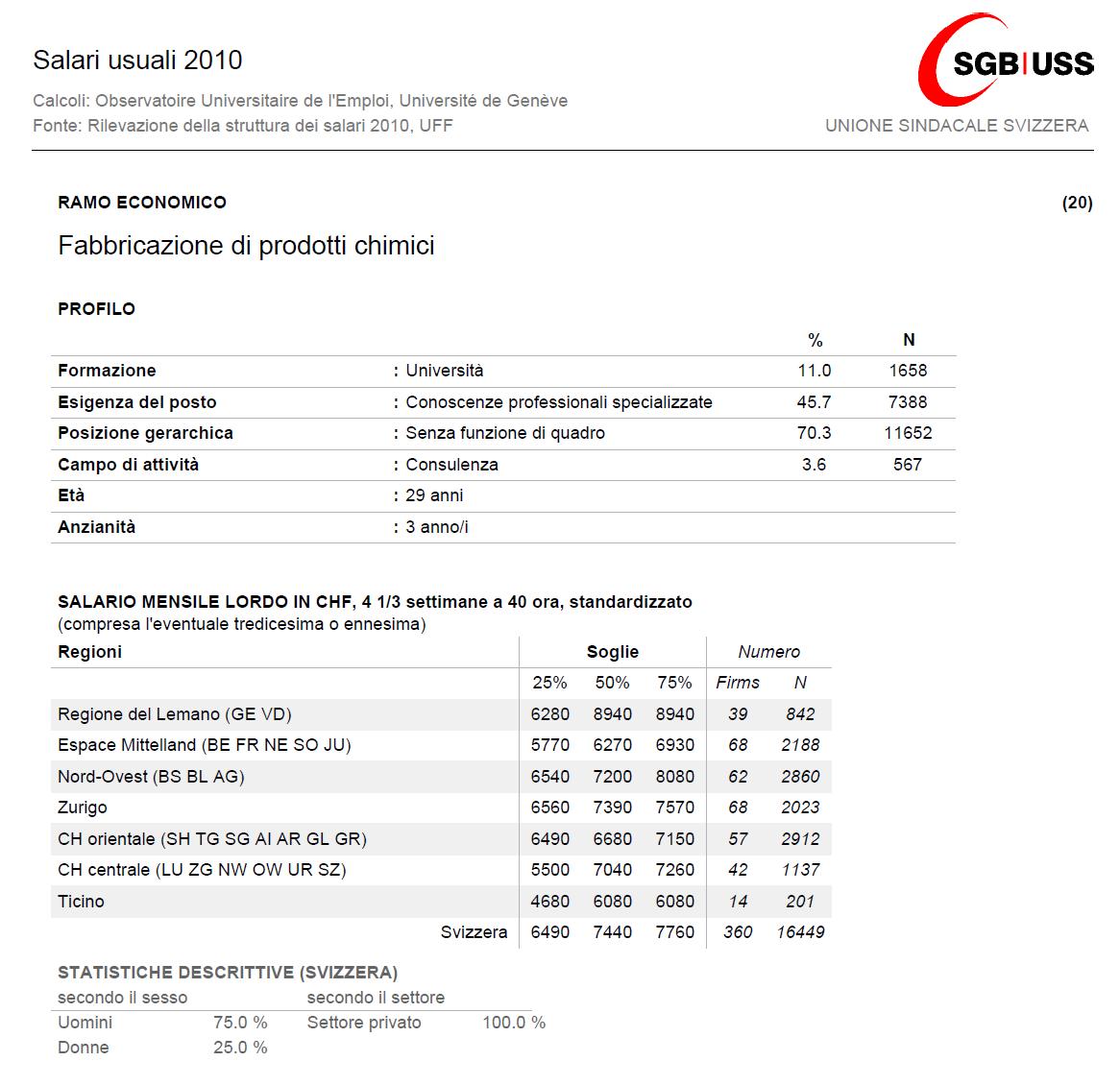 Carpentieri Edili In Svizzera come calcolare lo stipendio che prendereste in svizzera in